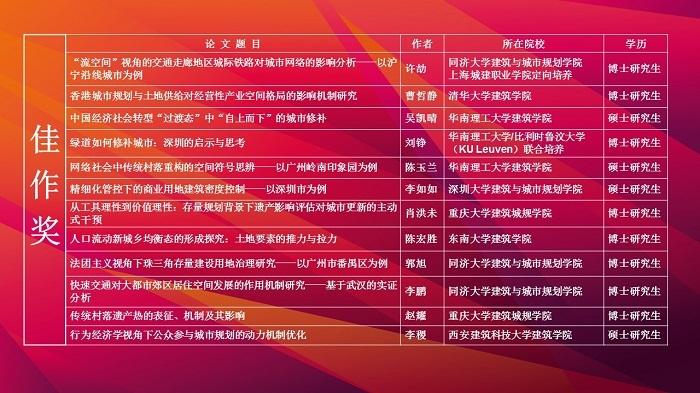 第三届金经昌中国城乡规划研究生论文竞赛获奖名单